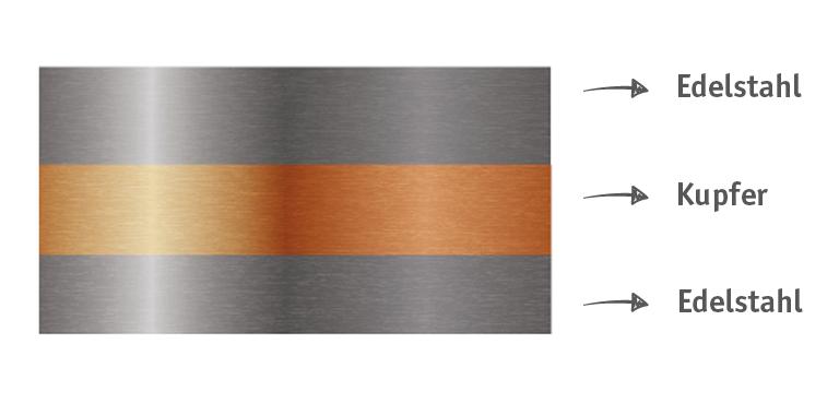 plattierte kupfer edelstahl verbunde f r optimale w rmeverteilung. Black Bedroom Furniture Sets. Home Design Ideas